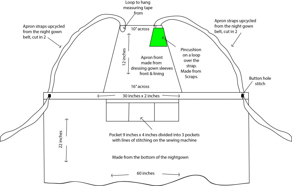 Apron how to guide